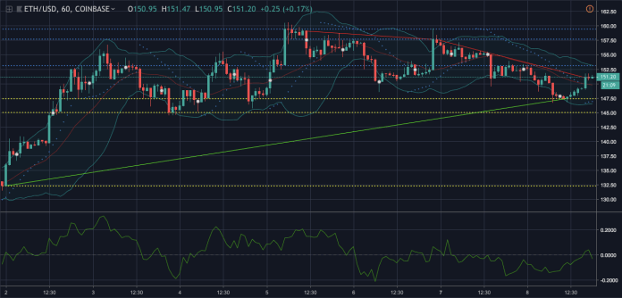 Ethereum one-hour chart   Source: Trading View