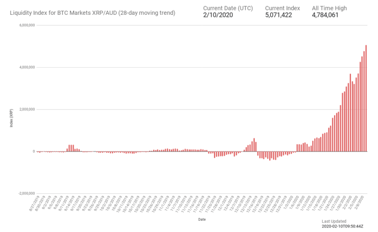 Source: Liquidity Bot Index