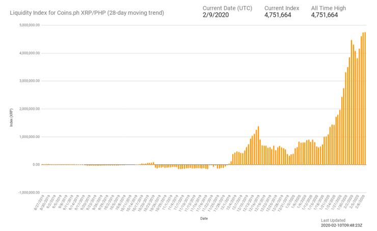 Source: Liquidity Index Bot
