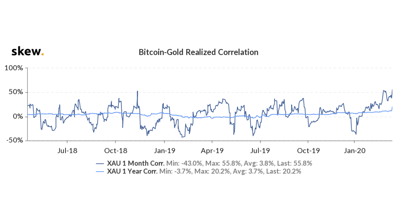 Bitcoin Altın Fiyat Korelasyonunda Göze Çarpan Detay 4