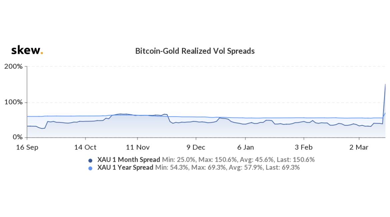 Bitcoin Altın Fiyat Korelasyonunda Göze Çarpan Detay 5