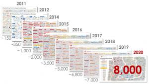 """, Qu&rsquo;est-ce que Datorama et pourquoi les spécialistes du marketing devraient-ils s&rsquo;en soucier?<span class=""""wtr-time-wrap after-title""""><span class=""""wtr-time-number"""">6</span> minutes de lecture</span>"""