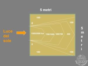 Come la luce solare si diffonde in una ipotetica stanza 5x5m