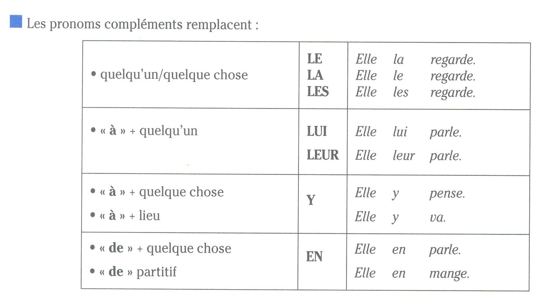 Resultado de imagen de pronoms cod coi en y