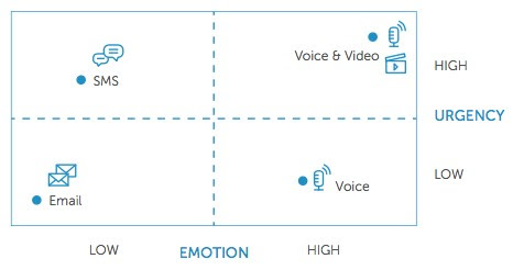 Urgnecy Emotion Quadrant