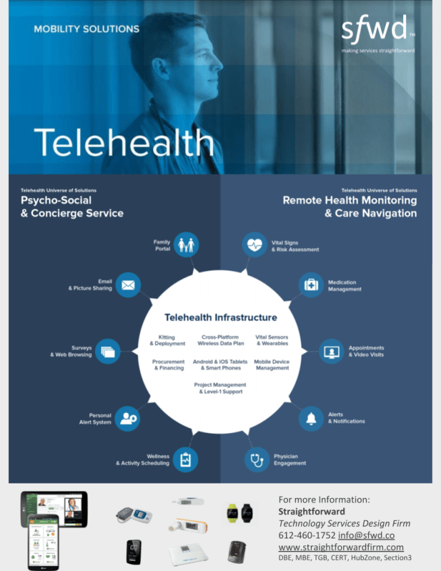 Telehealth Ecosystem of Devices and Cared Infographic