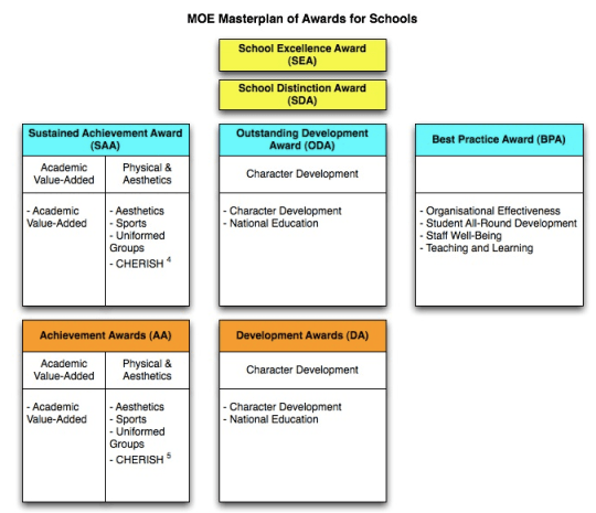 MOE masterplan of awards for schools
