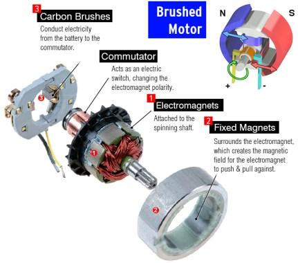 brushed-motor-parts