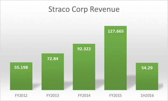 Straco Corp Revenue