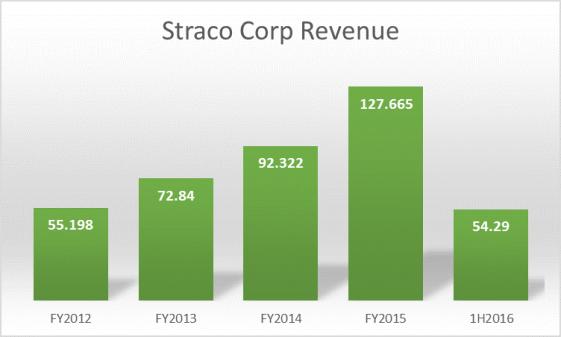 Straco Corp Revenue