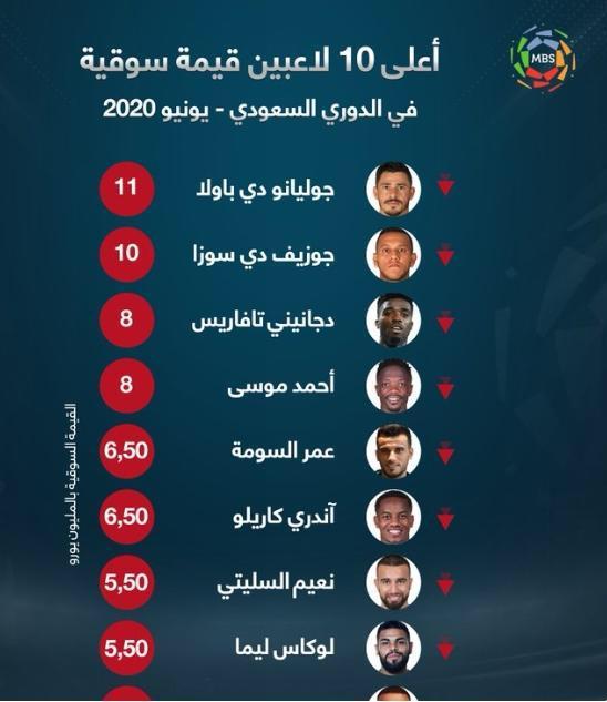 قائمة أعلى 10 لاعبين قيمة سوقية في الدوري