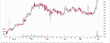 How to Trade in Market With Breakout Chart Pattern?