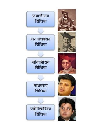 scindia family history in hindi