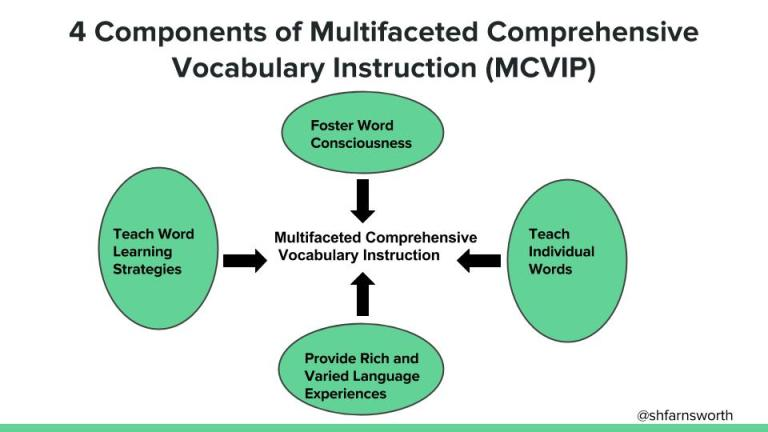Technofied Vocabulary Instruction