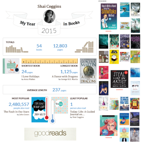 My Year In Books: 2015
