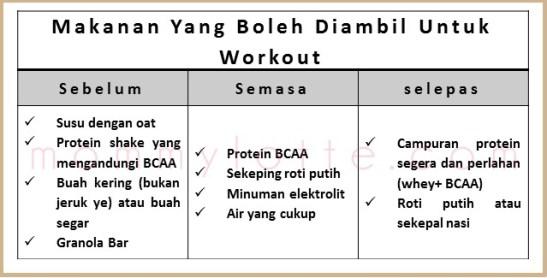 makanan sebelum semasa selepas workout