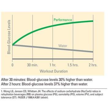 Perbandingan antara penggunaan PD dengan air masak