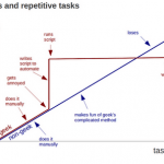 Visualizar cambios en normativas de proyectos, de forma geek