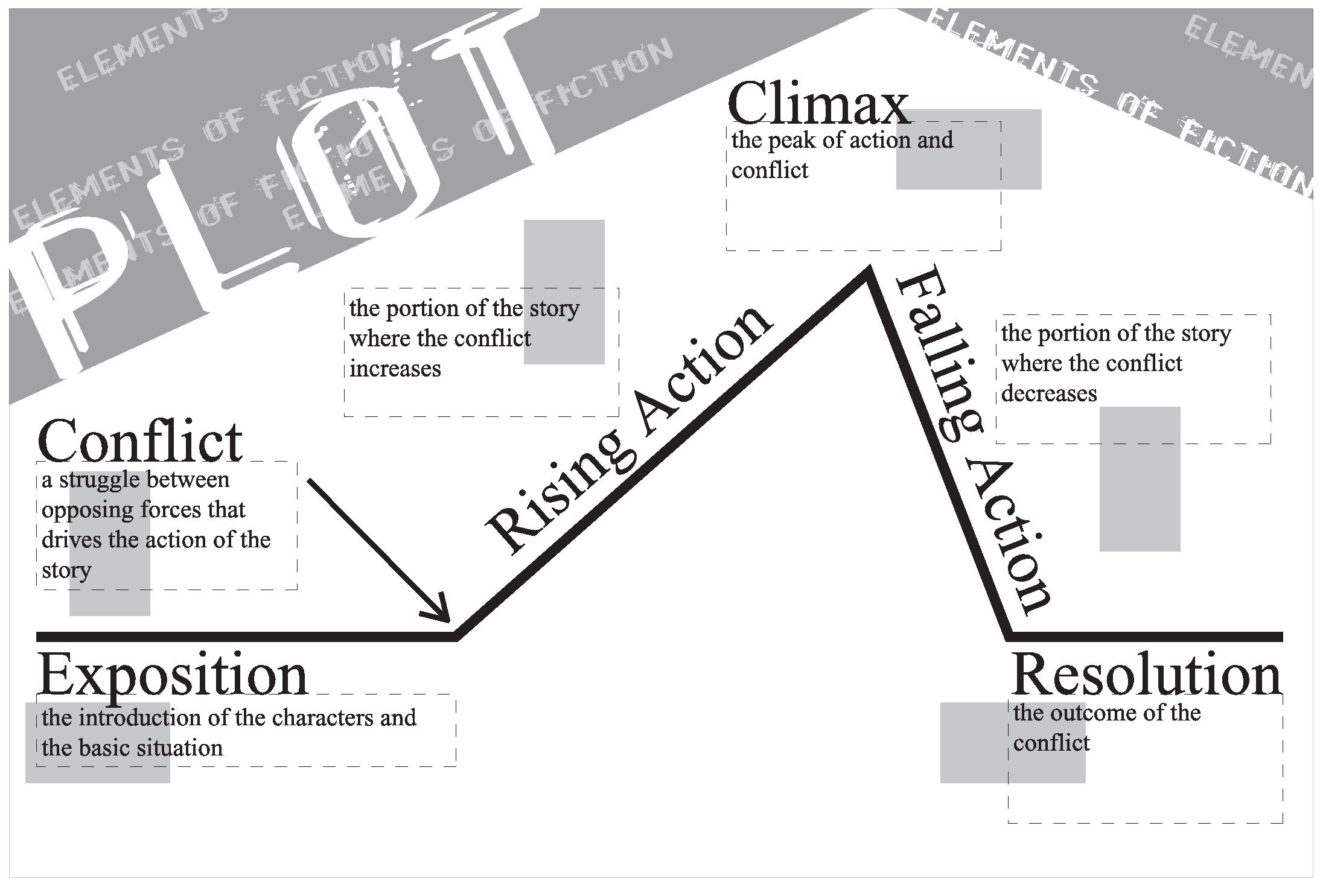 Plot Definition Amp Meaning Usage Of Plot Structure In