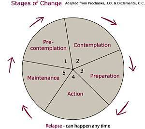 stages of change on Shalavee.com