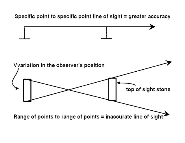 A line of sight points to something when the front and rear sights are narrow and far apart.