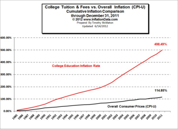 College Costs vs. Inflation Through 2011