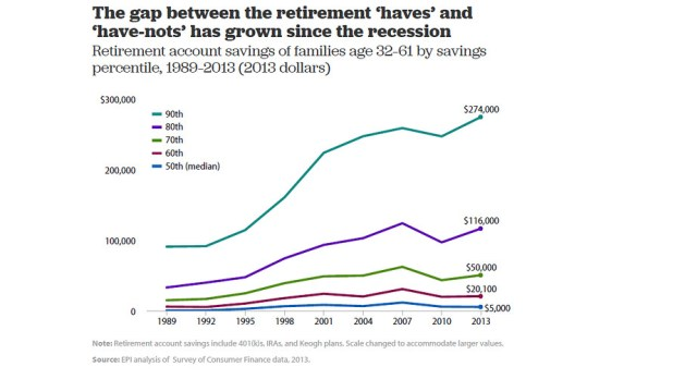 Retirement Account Savings by Percentile