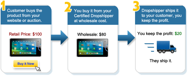 dropshipping income model