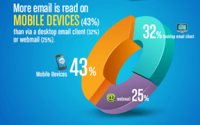 2013 Mobile Marketing Statistics