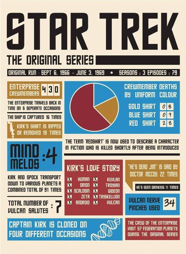 Star Trek The Original Series Infographic