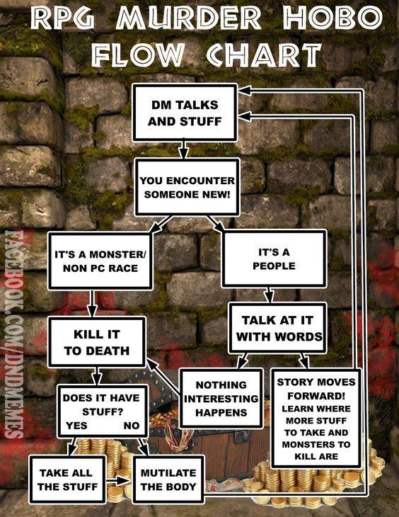 d&d meme murder hobo flow chart