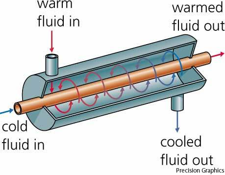 This is a basic heat exchanger (from http://me1065.wikidot.com/automotive-heat-exchangers)