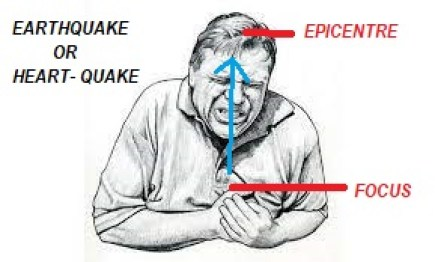 EARTHQUAKE WITH FOCUS AND EPICENTER: OUR CHANGING EARTH