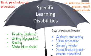 specific learning disability images