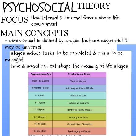 Theories of Human Behavior || focus & main concepts – Social Work Scrapbook