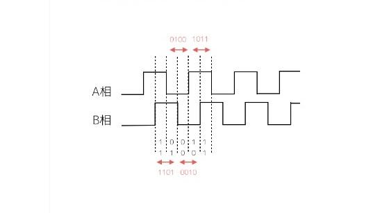 ロータリーエンコーダーの「A相」「B相」
