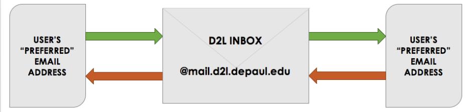 D2L Mail Diagram