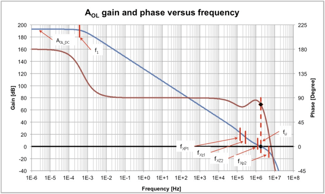 How System Operating Conditions Affect CMOS Op Amp Open