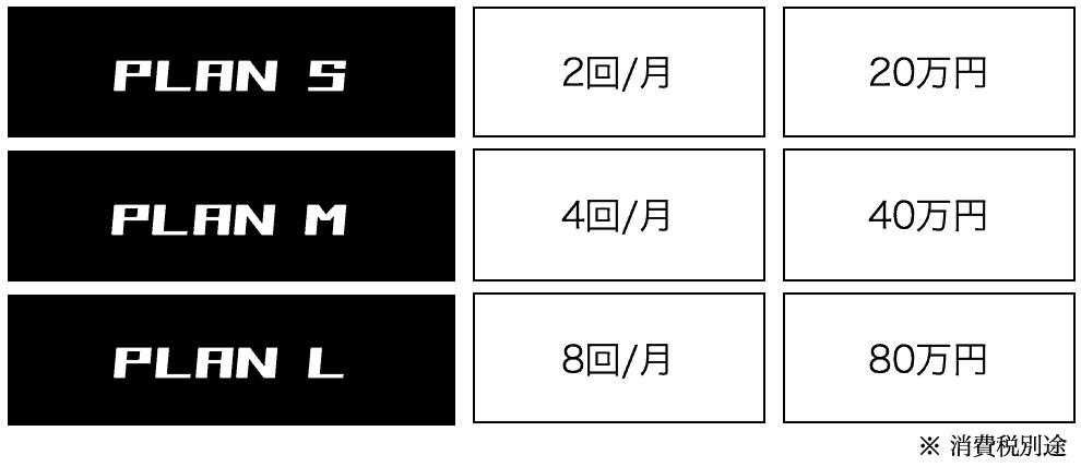 プランSは20万円(月2回)、プランMは40万円(月4回)、プランLは80万円(月8回)