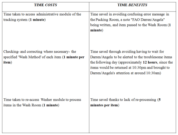 Tabular image of a cost-benefit analysis relating to a new working practice.