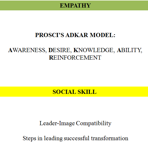 Image related to leadership theories (empathy, social skill, ADKAR model, leader-image compatibility, and leading successful transformation).