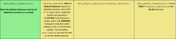 Comprehensive PHP DateTime Quiz, sized for desktop viewing.