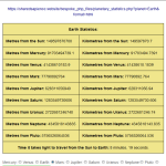 Earth statistics served by the RESTful Web Service at https://sharedsapience.website.