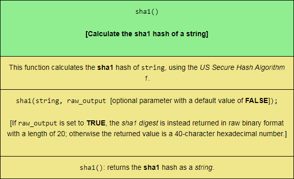 The sha1 PHP String function, sized for mobile viewing.