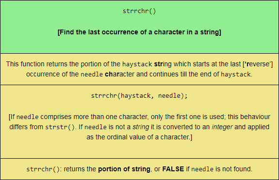 The strrchr PHP string function, sized for mobile viewing.