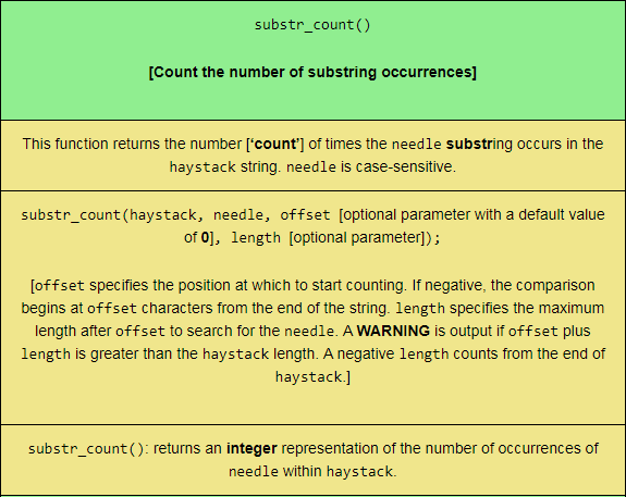 The substr_count PHP string function, sized for mobile viewing.