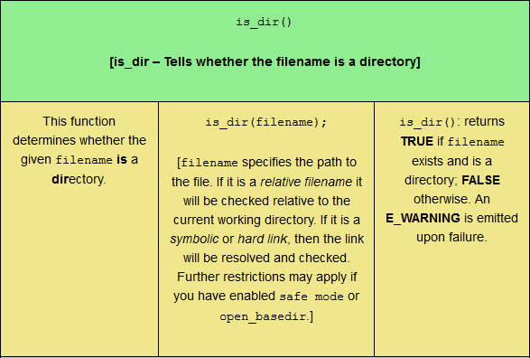 The is_dir PHP filesystem function, sized for tablet viewing.