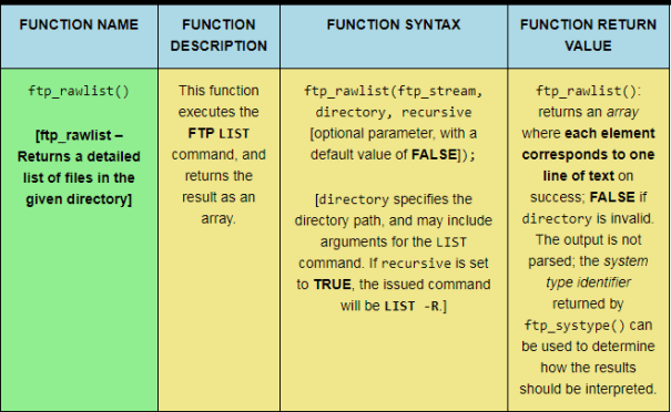 The ftp_rawlist PHP FTP function, sized for desktop viewing.