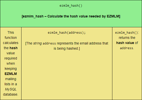 The ezmlm_hash PHP mail function, sized for tablet viewing.