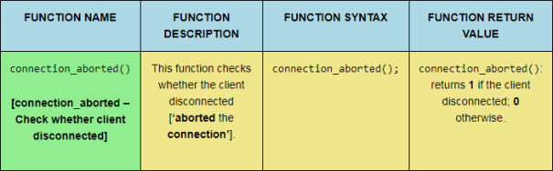 The connection_aborted PHP function, sized for desktop viewing.